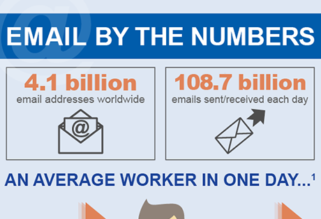 Email Security by the Numbers